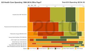 Dump The Pie Charts And Embrace The Marimekko Chart