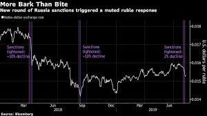 New Russia Sanctions Are More Bark Than Bite For Ruble