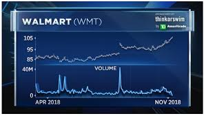 Walmart Pay Grade Chart 2018 Top Technician Says Walmart Could Break Out To New Highs On