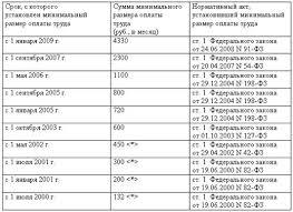 Дипломная работа Формы и системы оплаты труда ru