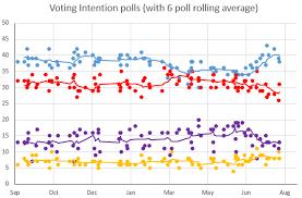 Uk Polling Chart Uk Polling Report