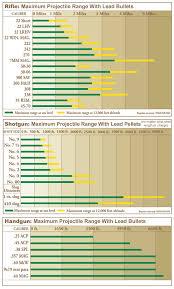Handgun Stopping Power Chart Logical Rifle Caliber Stopping Power Chart Rifle Ammunition