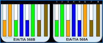 tia 568a wire diagram wiring diagram tia 568 c 2 wiring diagram simplex eia tia 568a 568b wiring diagramtia 568 c 2