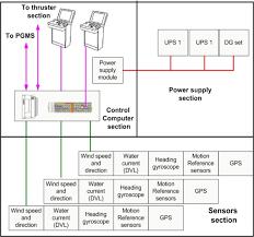 Reliability Assessment Of Multi Megawatt Capacity Offshore