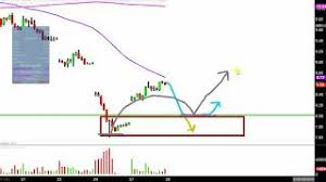 Ugaz Stock Chart Velocityshares 3x Long Natural Gas Etn Ugaz Stock Chart