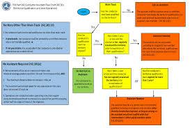 Fra Part 242 Conductor Pilot Flow Chart