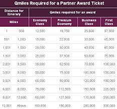 Club Carlson Redeem Chart Earn Skymiles For Airbnb Marriott Starwood Awards Changes