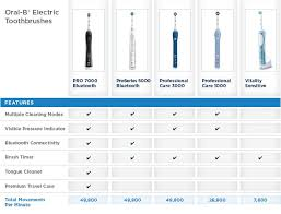 Electric Toothbrush Comparison Chart The Best Oral B Electric Toothbrush For You Oral B Singapore