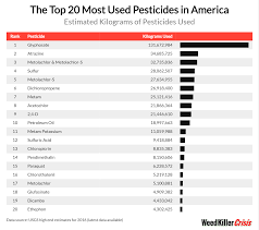 Roundup Usage Chart Pesticides In America Cities Most At Risk From Toxic
