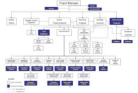 Construction Project Job Descriptions Organization Chart