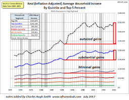The Two Charts That Dictate The Future Of The Economy