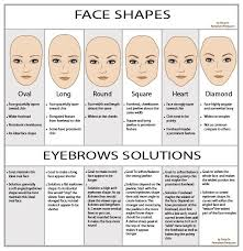 Face Shape Chart Face Shape Your Protective Style What Plus 3 Quick