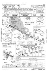 Mhtg Approach Charts 10 Most Extreme Airports