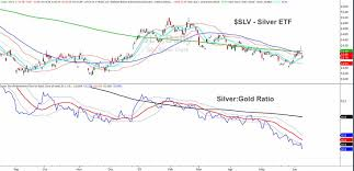 Investing Silver Chart How The Gold Silver Ratio Chart Saved Investors See It Market
