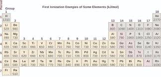 3 3 Trends In Ionization Energy Chemistry Libretexts