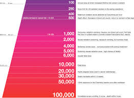 Radiation Levels Chart Infographic Of The Day The Best Radiation Chart Weve Seen