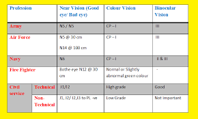 Eyesight Number Chart Eyes Vision Eye Vision J1