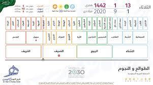 كم تاريخ اليوم هجري في سلطنة عمان - Wallpaper