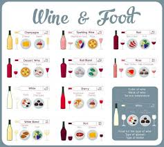 Wine And Food Pairing Chart Guide To Basic Wine Knowledge Lovetoknow