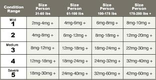 Hempworx Dosage Chart For Dogs Cbd Oil Dosage Calculator Cbd