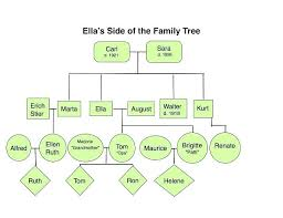 Family Tree Templates Doc Excel Free Template 5 Generation 3