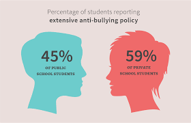 school bullying report card public vs private niche ink bullying report card