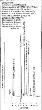 Instrumentation For Liquid Chromatography Springerlink