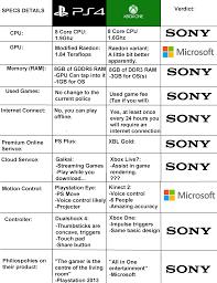 Ps4 And Xbox One Comparison Sears Canada Promo Code