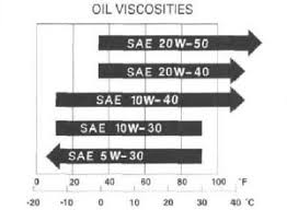 Motor Oil Viscosity Index Chart Honda Trx450r Oil Change Procedures