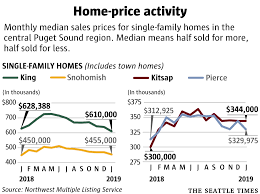 King County Median Home Price Chart Seattle Area Home Prices Drop To Lowest Point In Two Years