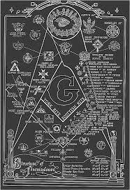 Freemason Organization Chart The Organizational Structure Of Freemasonry