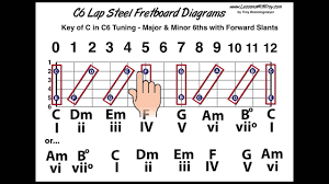 C6th Chord Chart C6 Tuning Fretboard Diagrams Slants Chords And More
