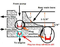 chevy oil pressure drops to zero when warm hot rod forum if the plug is driven in too far blue circle that s a different story