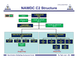 Nawdc Command Brief