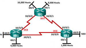 Designing And Implementing A Subnetted Ipv4 Addressing Scheme Answers 8 2 1 5 Lab Designing And Implementing A Vlsm Addressing