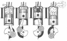 Судовые двигатели внутреннего сгорания СДВС Судовое  Принцип действия 4 тактного дизеля