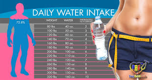 Know How Much Weight Can You Lose By Drinking Water