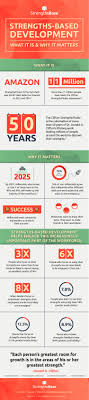 strengths based development what it is and why it matters ly strengths based development what it is and why it matters infographic