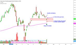 Etg Levels Chart Etg Stock Price And Chart Nyse Etg Tradingview