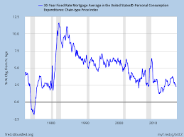 30 Year Mortgage Rate Chart Historical Historical Analysis Why Did The Change In Average Real