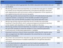 Iep Timeline Chart Illinois Education In The Least Restrictive Environment How Are Nj