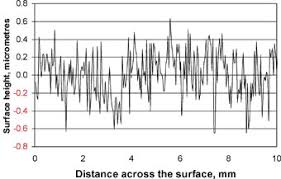 Surface Roughness Chart Surface Finishes
