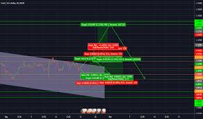 Trader Carlosclavecillas08 Trading Ideas Charts