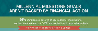 new study finds financial goalilestones of millennials not backed by action