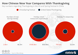 Chinese New Year Chart Chart How Chinese New Year Compares With Thanksgiving