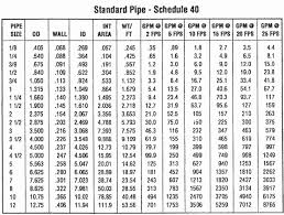 Schedule 40 Pvc Pipe Flow Chart Pipe Schedule Chart Sch 40 Www Bedowntowndaytona Com