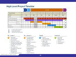 high level project schedule project management committee kick off meeting ppt video online