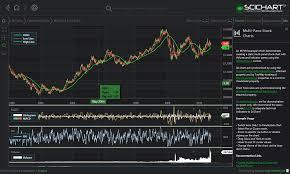 Wpf Multi Pane Stock Charts Fast Native Chart Controls