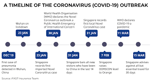 This means you can rest assured you are covered. Does My Travel Insurance Cover The Coronavirus Covid 19