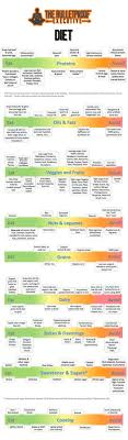 Bulletproof Chart Pin By Donna Smith On Motivation Bulletproof Diet Diet